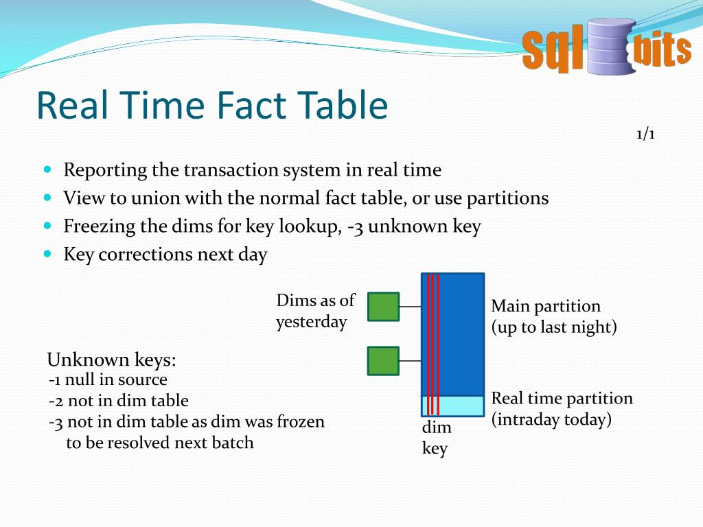 Real Time Fact Table