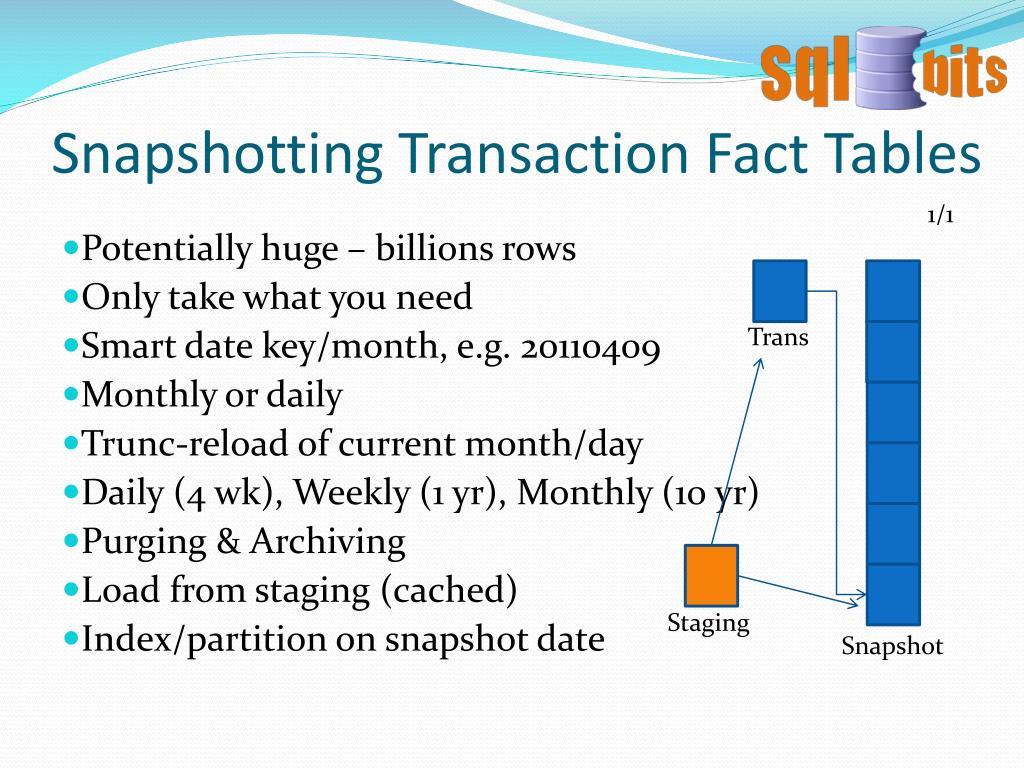 Snapshotting Transaction Fact Tables