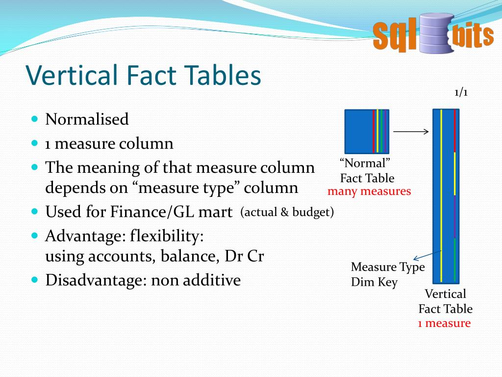 Vertical Fact Tables