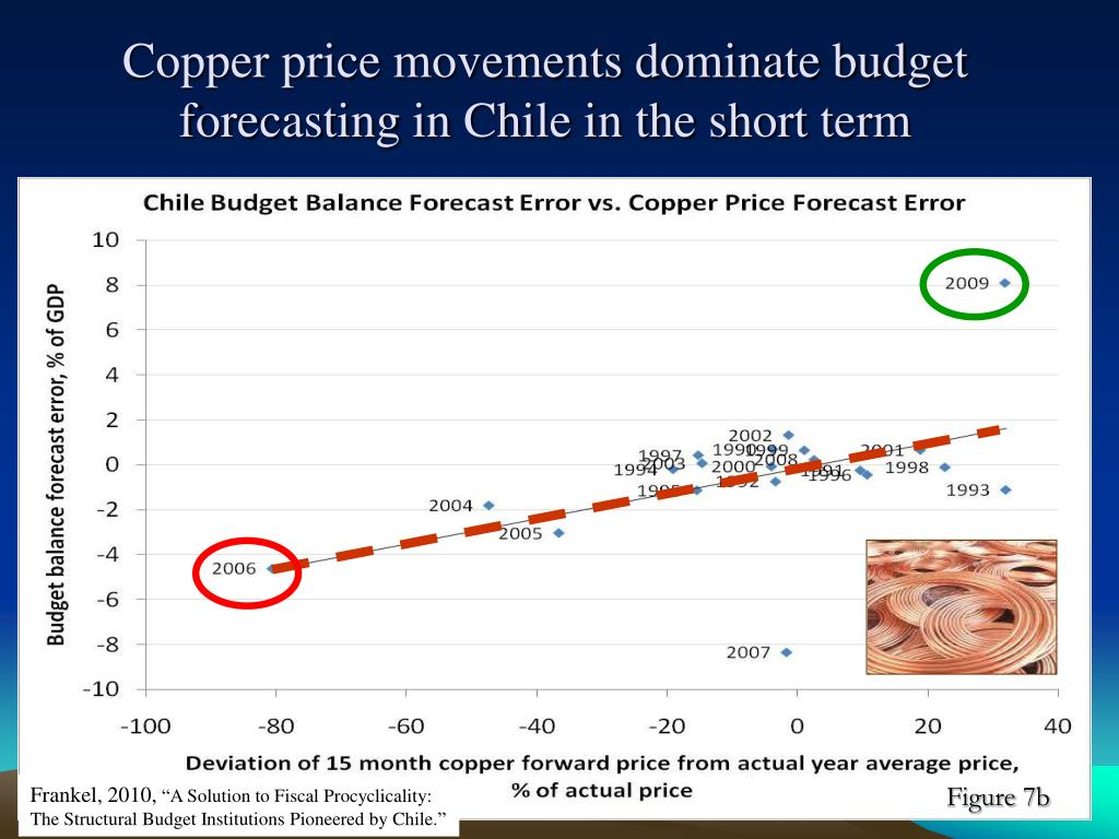 Copper price movements dominate budget forecasting in Chile in the short term