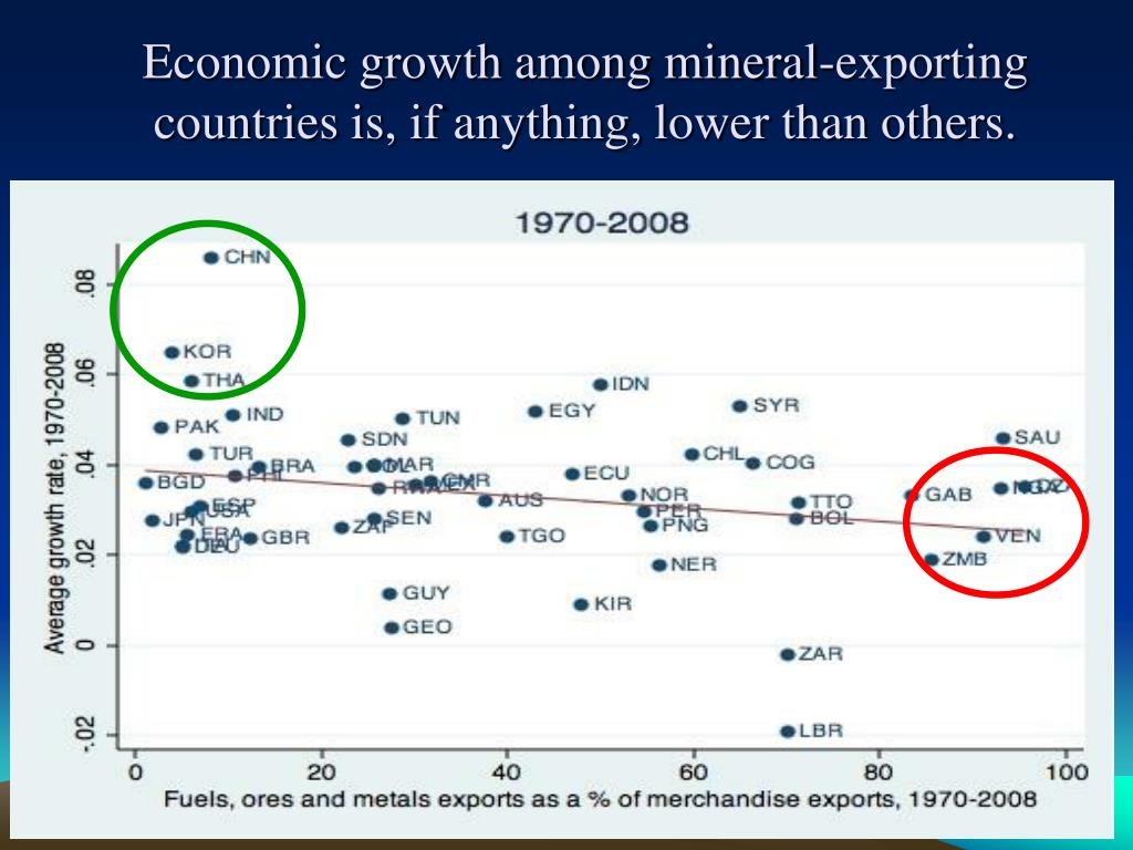 Economic growth among mineral-exporting countries is, if anything, lower than others.