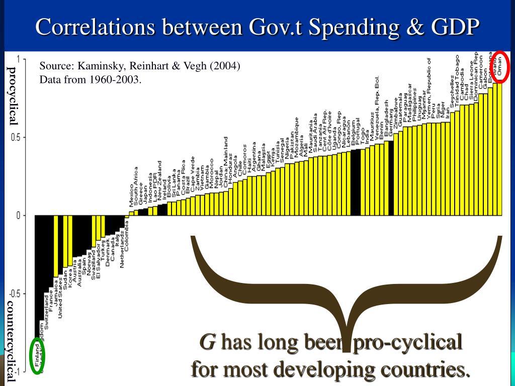 Correlations between Gov.t Spending & GDP