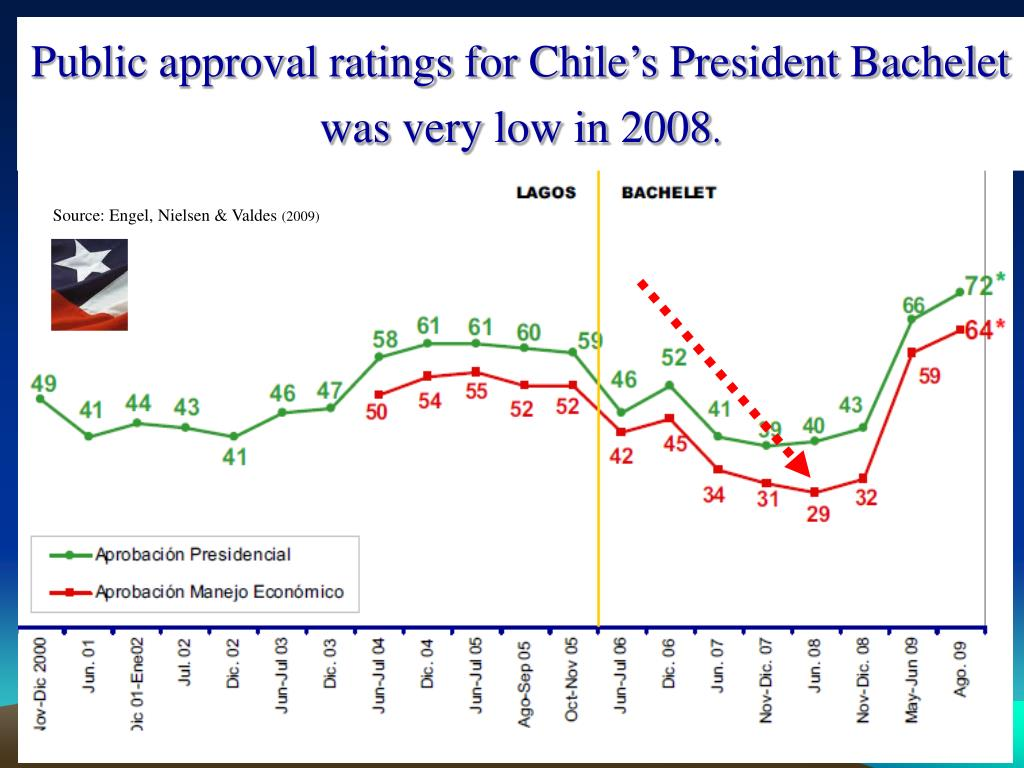 Public approval ratings for Chile's President Bachelet