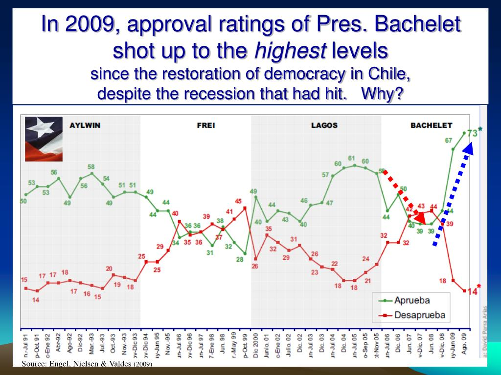 In 2009, approval ratings of Pres. Bachelet shot up to the
