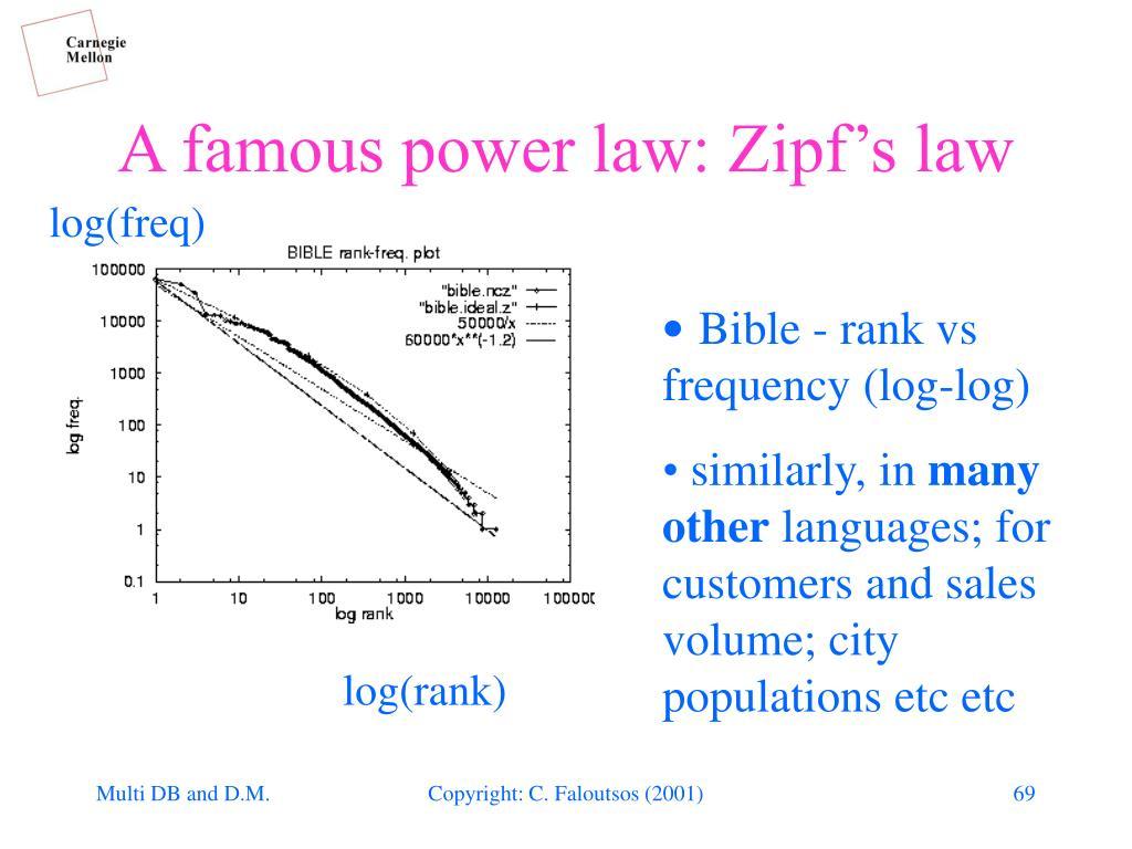 A famous power law: Zipf's law