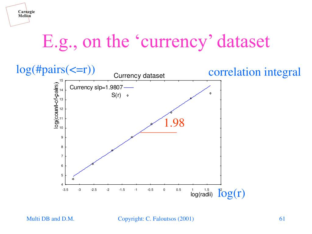 E.g., on the 'currency' dataset
