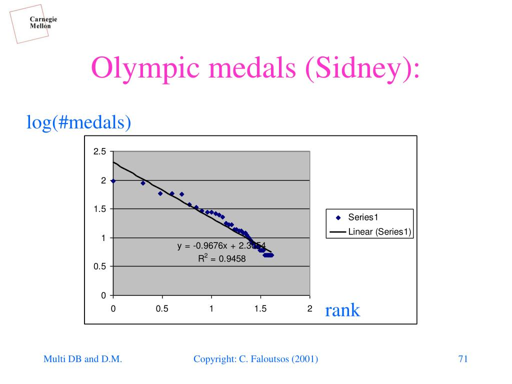 Olympic medals (Sidney):