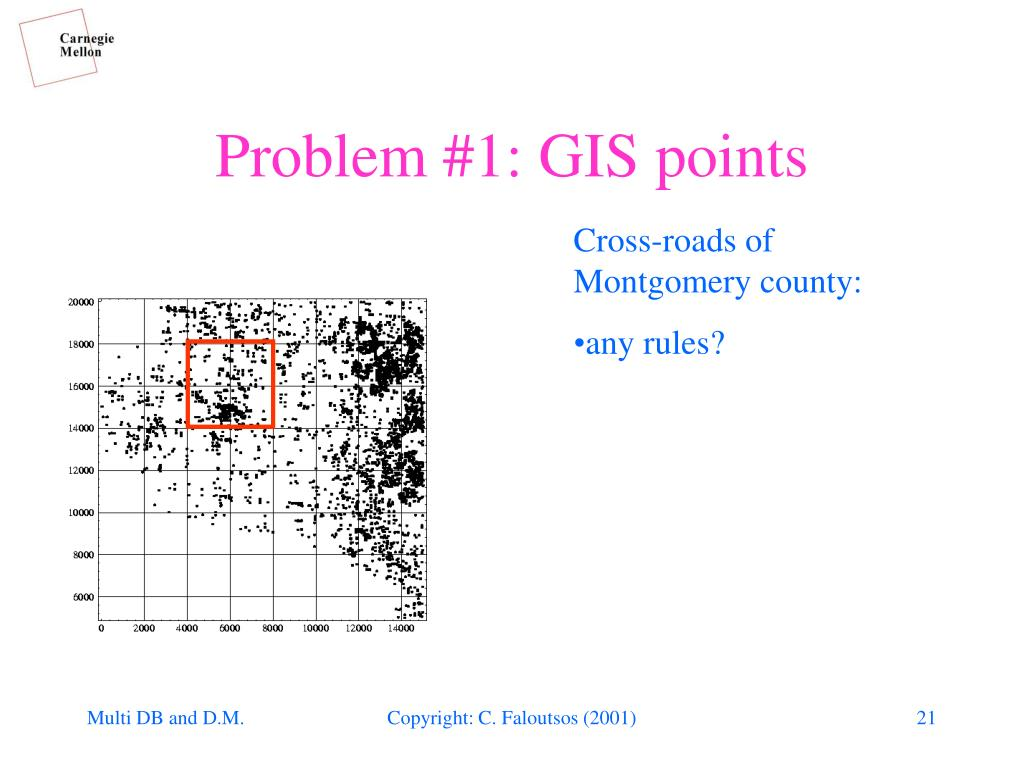 Problem #1: GIS points
