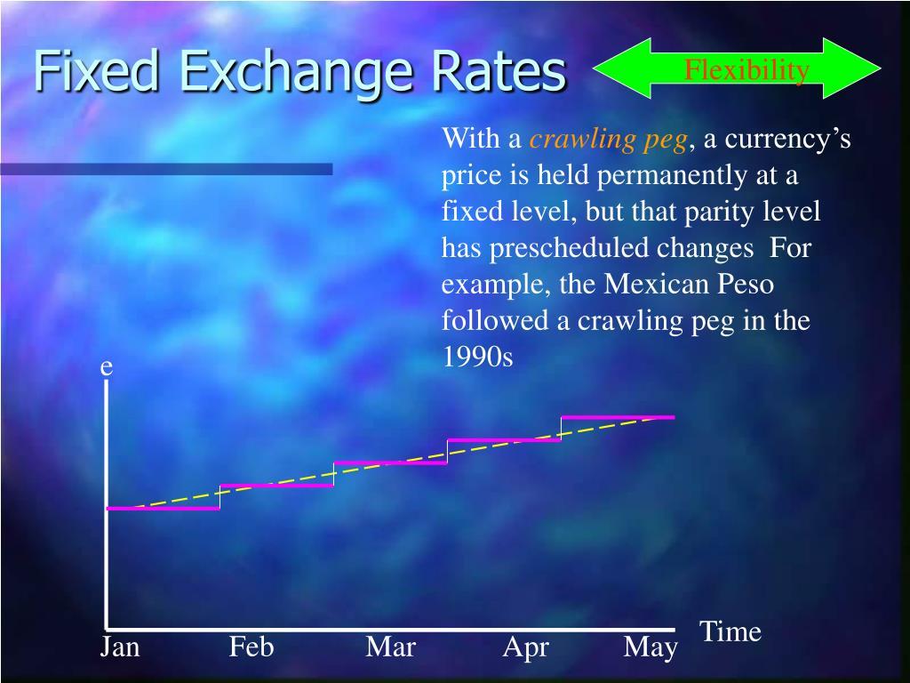 Fixed Exchange Rates