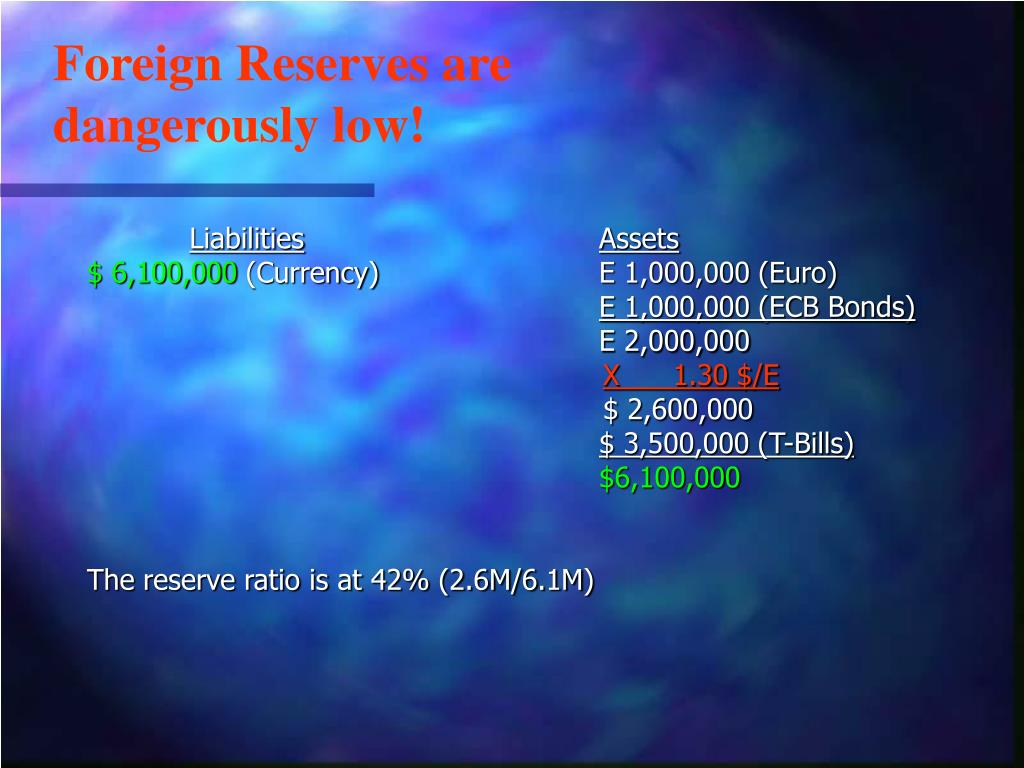 Foreign Reserves are dangerously low!