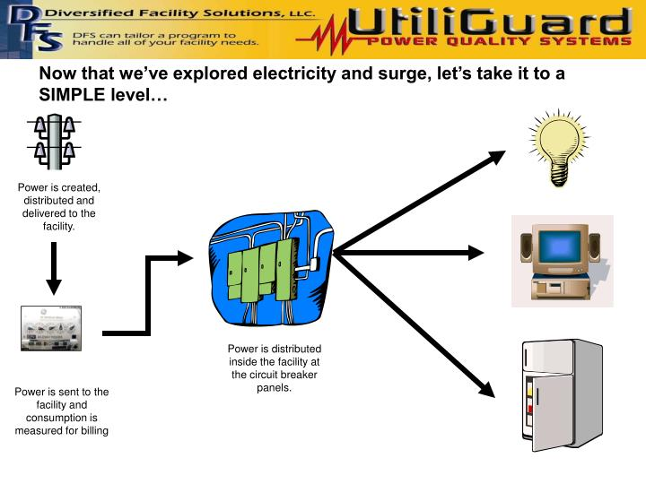 Now that we ve explored electricity and surge let s take it to a simple level