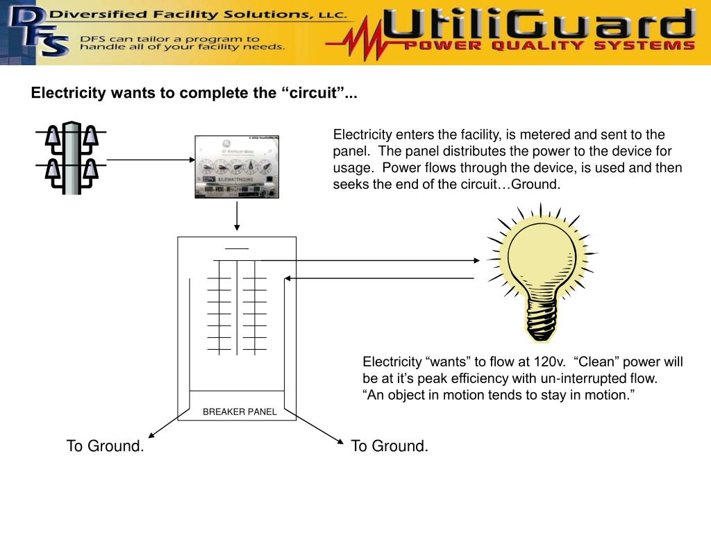 Electricity enters the facility, is metered and sent to the panel.  The panel distributes the power to the device for usage.  Power flows through the device, is used and then seeks the end of the circuit…Ground.