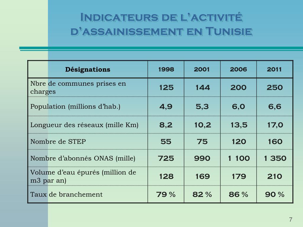 Indicateurs de l'activité d'assainissement en Tunisie