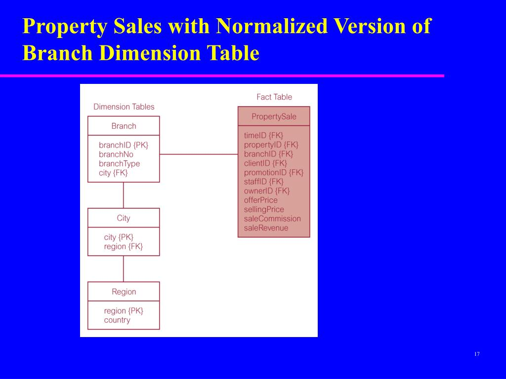 Property Sales with Normalized Version of