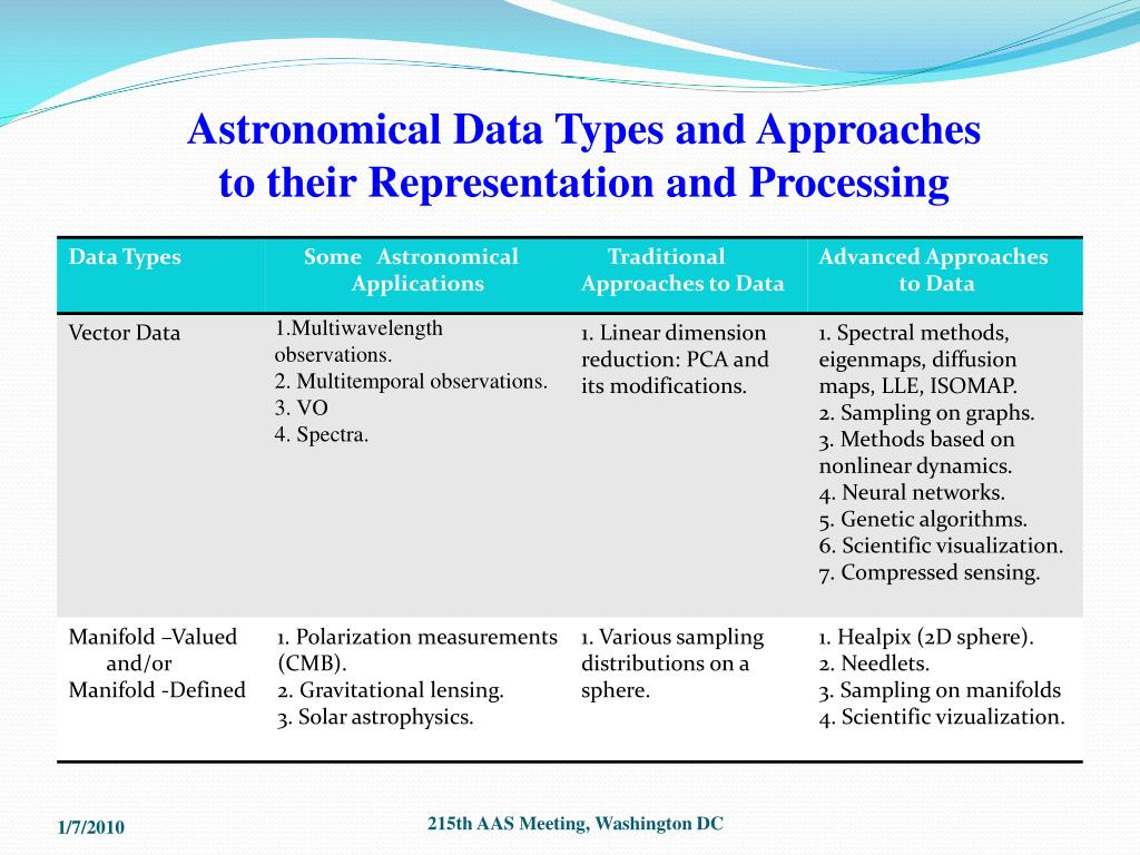 Astronomical Data Types and Approaches to their Representation and Processing
