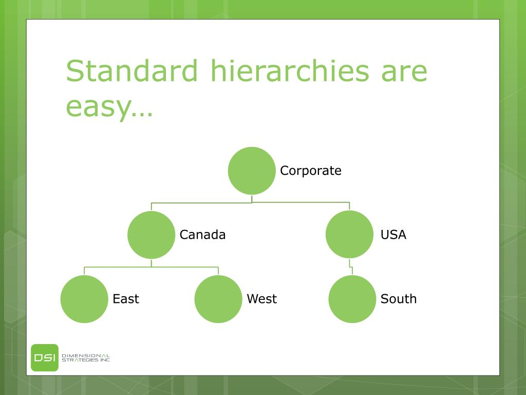 Standard hierarchies are easy…