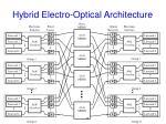 hybrid electro optical architecture