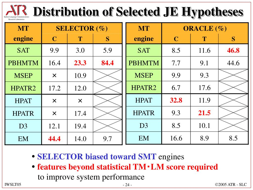 Distribution of Selected JE Hypotheses