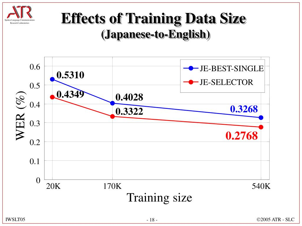 Effects of Training Data Size