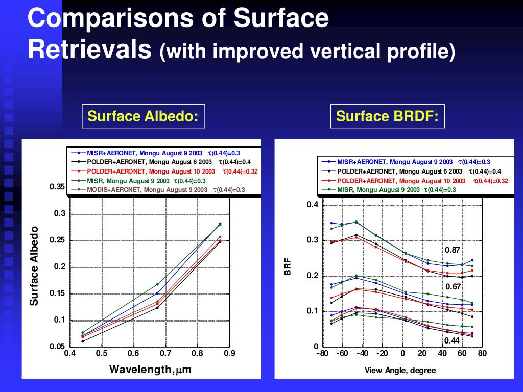 Comparisons of Surface