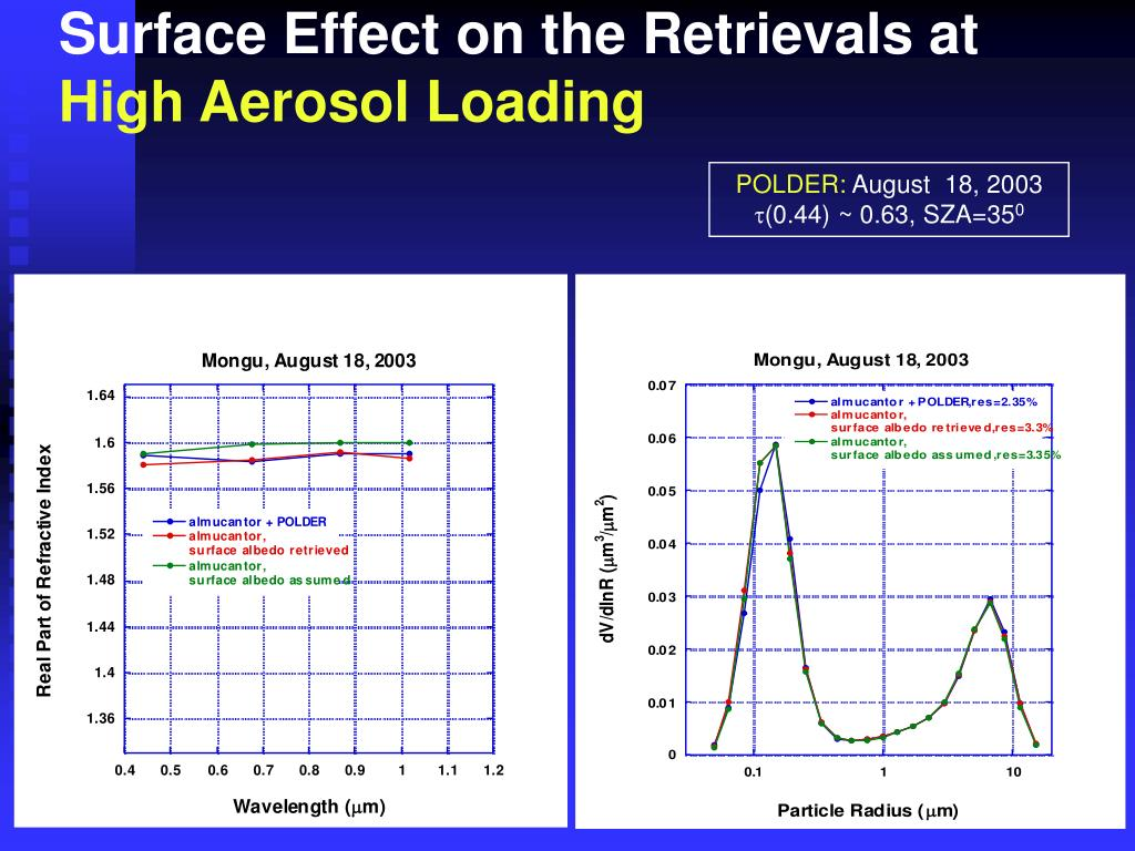Surface Effect on the Retrievals at