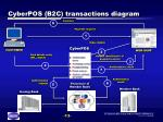 cyberpos 2 transactions diagram