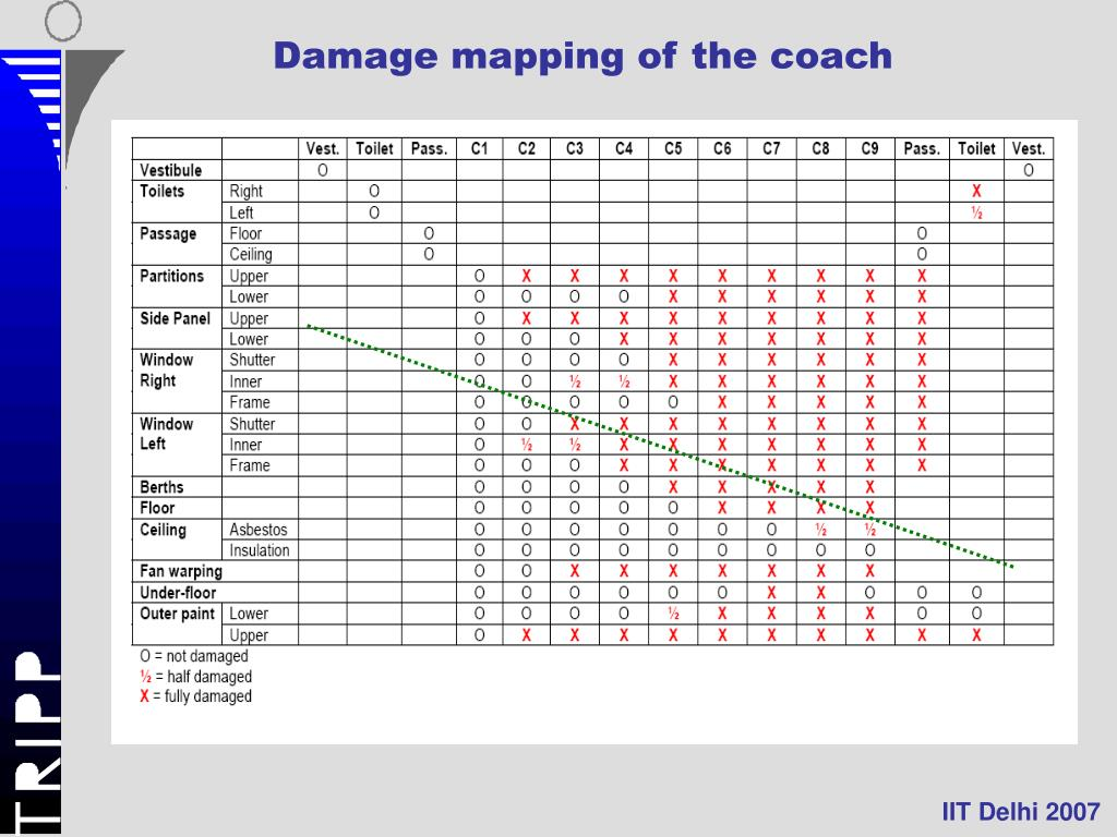 Damage mapping of the coach