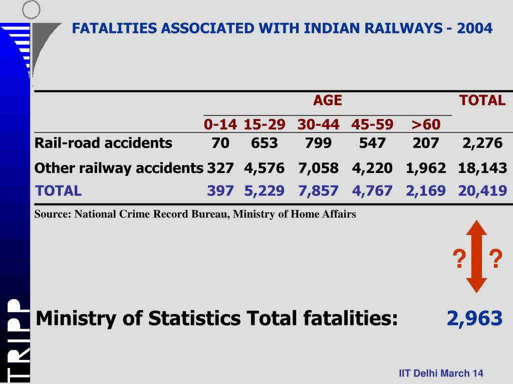 FATALITIES ASSOCIATED WITH INDIAN RAILWAYS - 2004