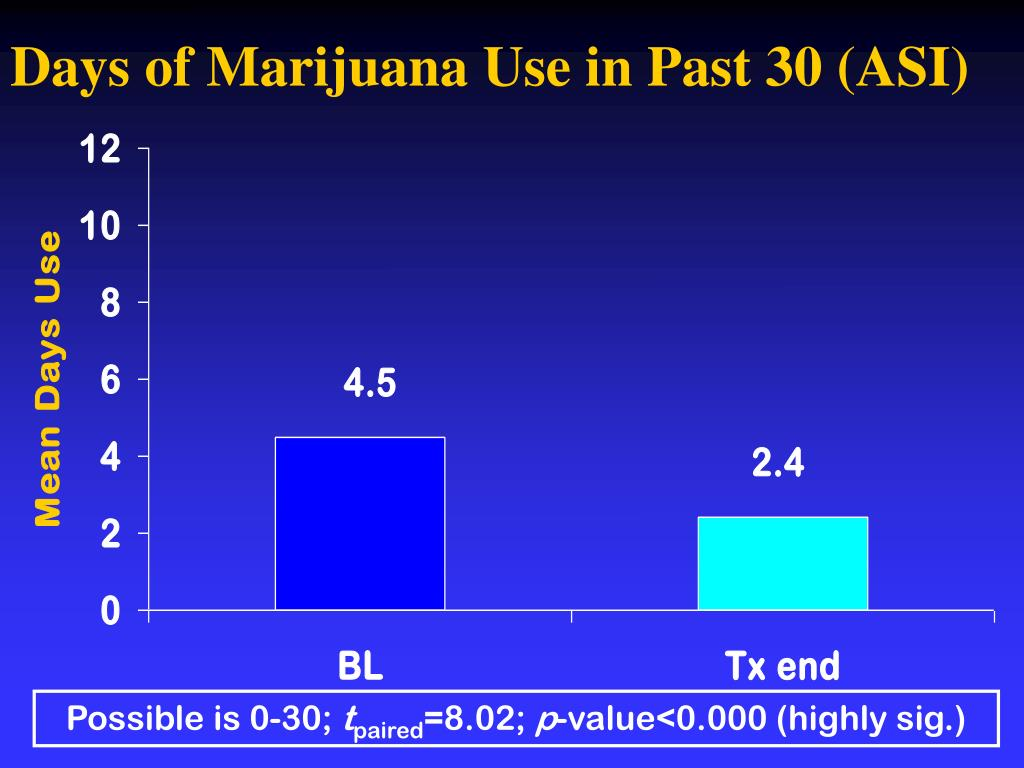 Days of Marijuana Use in Past 30 (ASI)