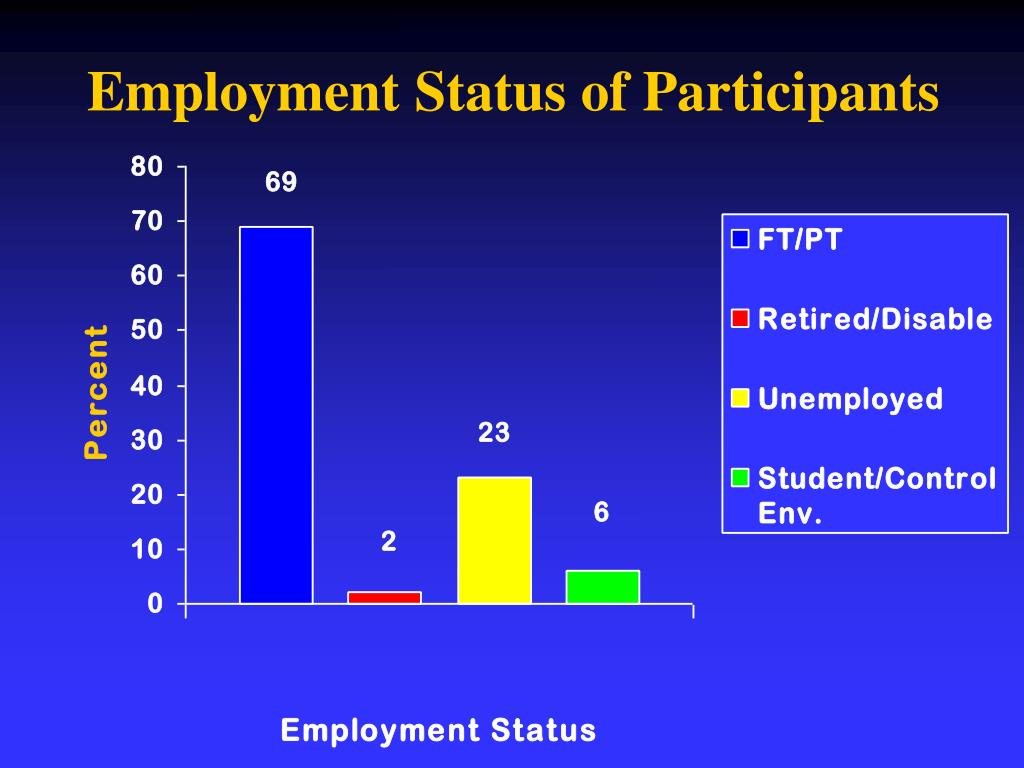 Employment Status of Participants