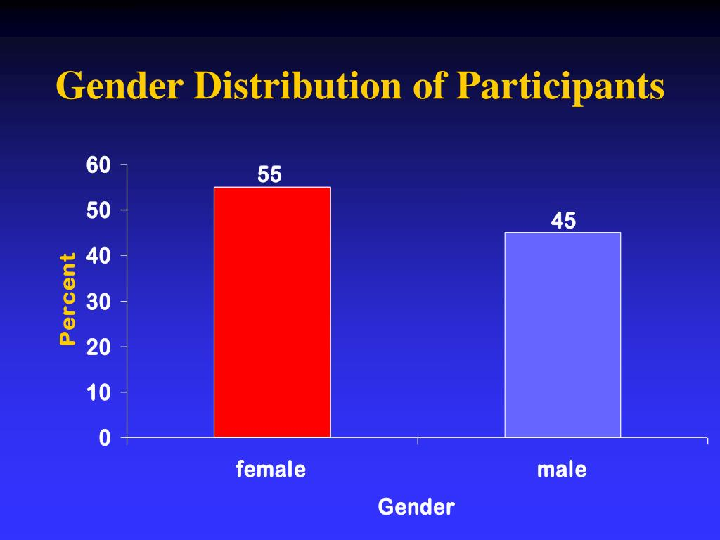 Gender Distribution of Participants
