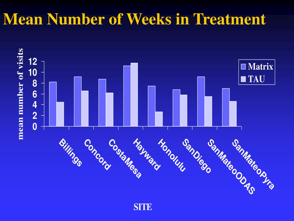 Mean Number of Weeks in Treatment
