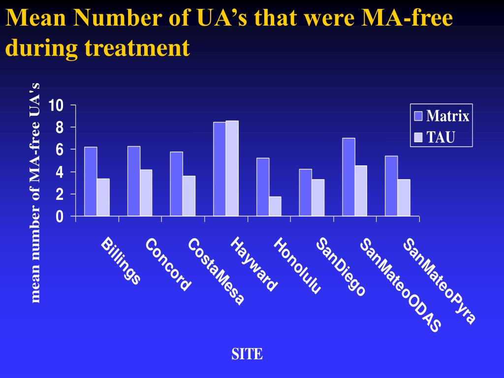 Mean Number of UA's that were MA-free during treatment