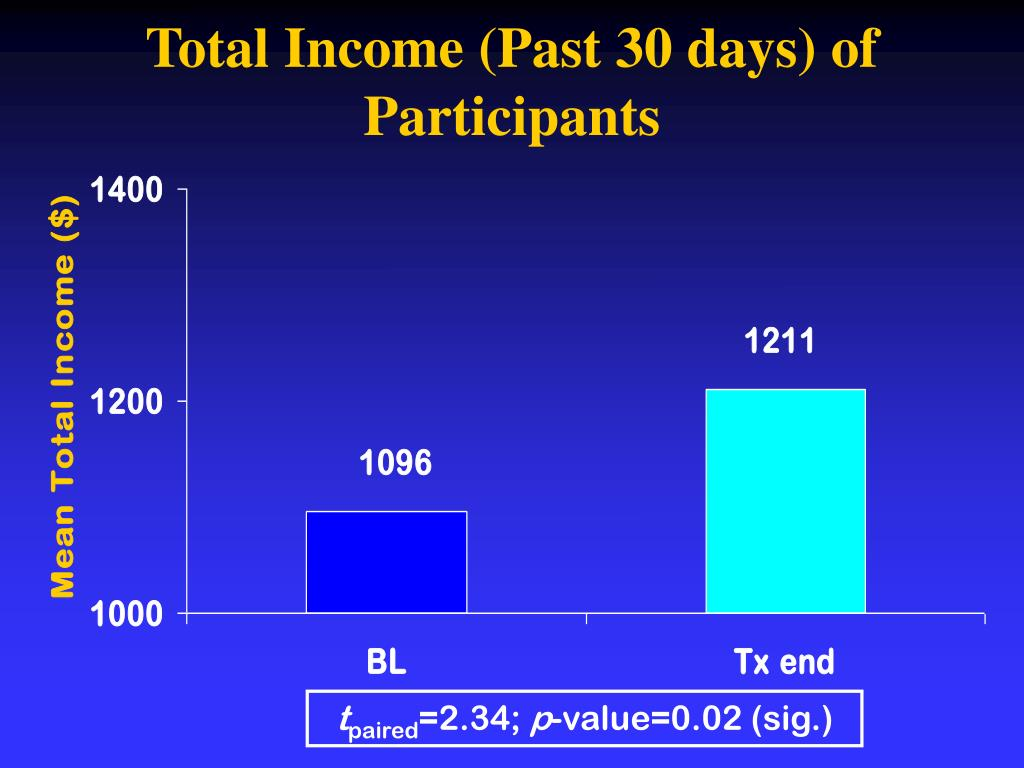 Total Income (Past 30 days) of Participants