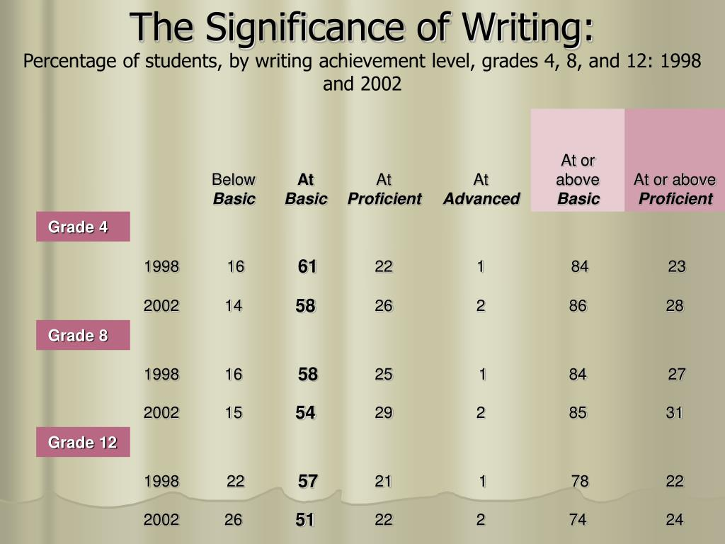 The Significance of Writing: