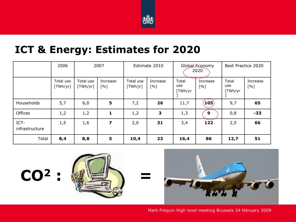 ICT & Energy: Estimates for 2020