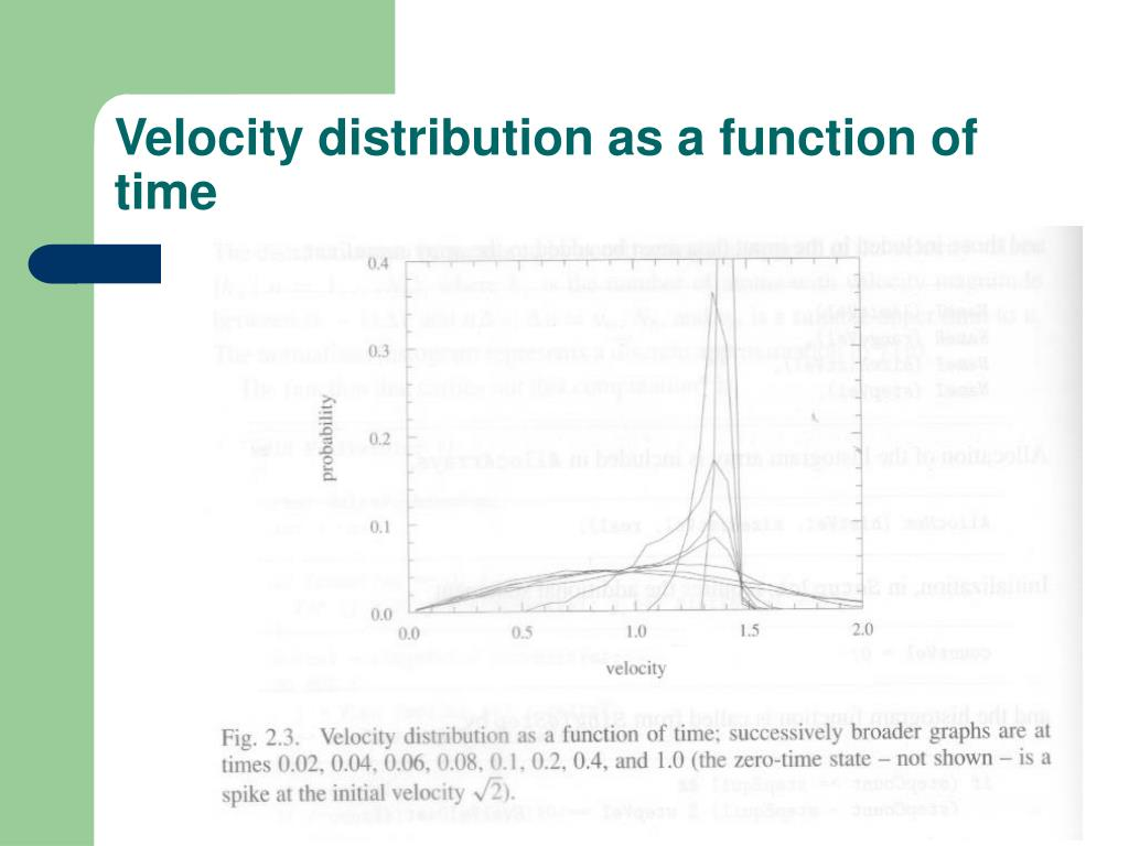 Velocity distribution as a function of time