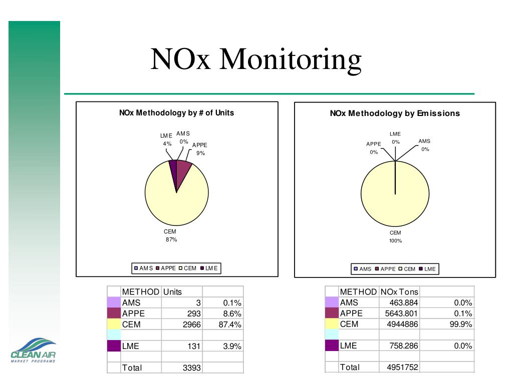 NOx Monitoring