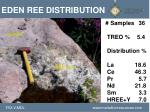 eden ree distribution