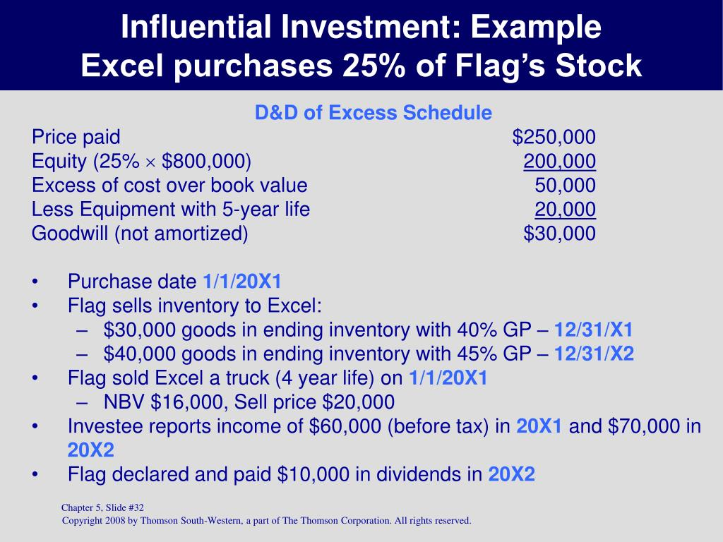 Influential Investment: Example