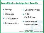 lowellstat anticipated results