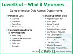 lowellstat what it measures