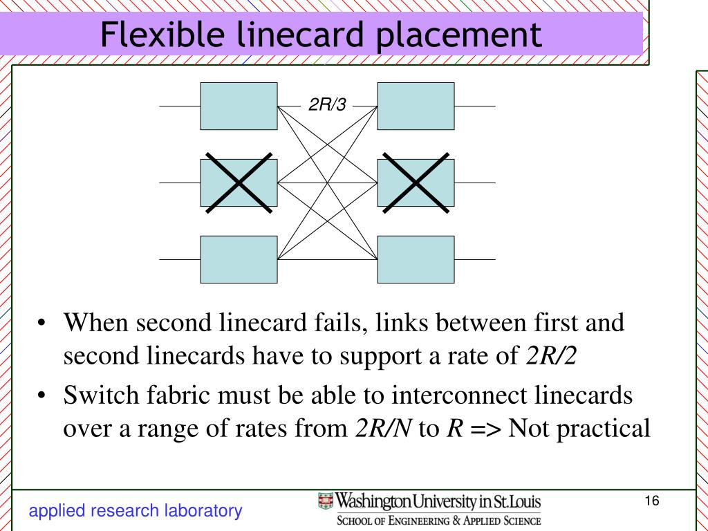 Flexible linecard placement