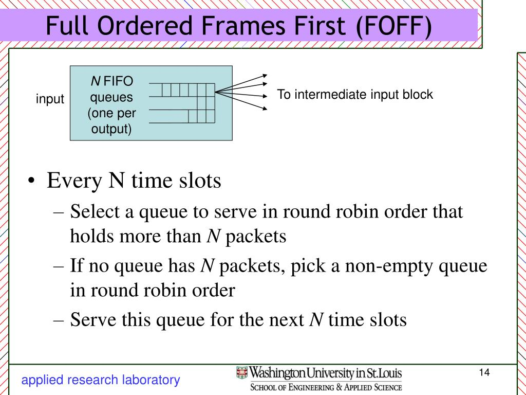 Full Ordered Frames First (FOFF)