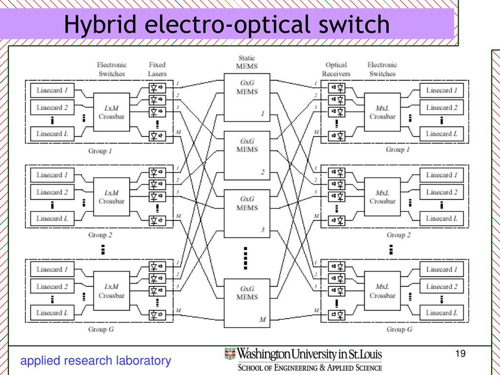 Hybrid electro-optical switch