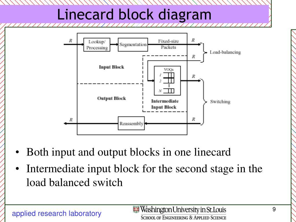 Linecard block diagram