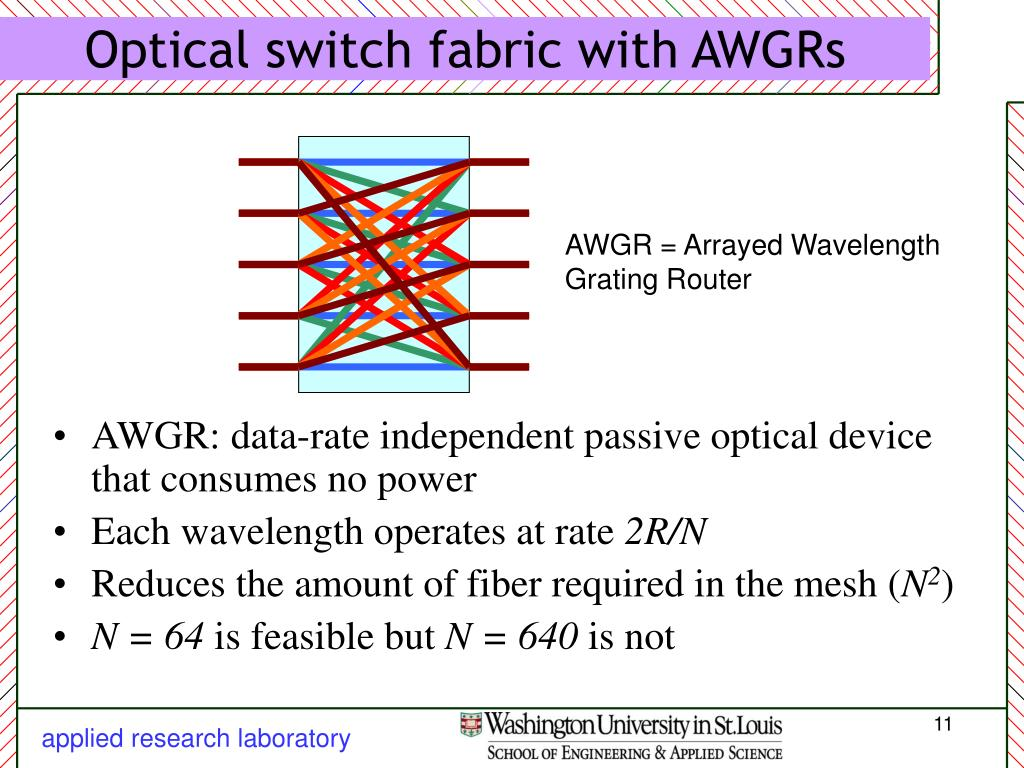 Optical switch fabric with AWGRs