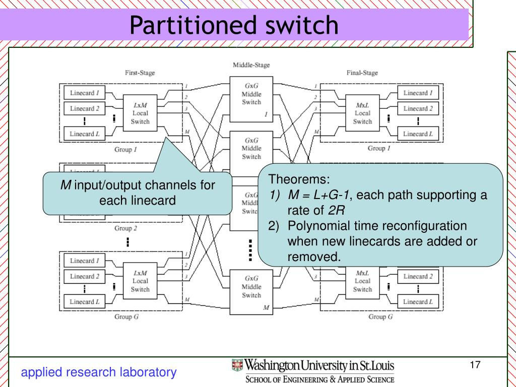 Partitioned switch
