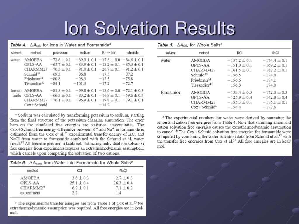 Ion Solvation Results