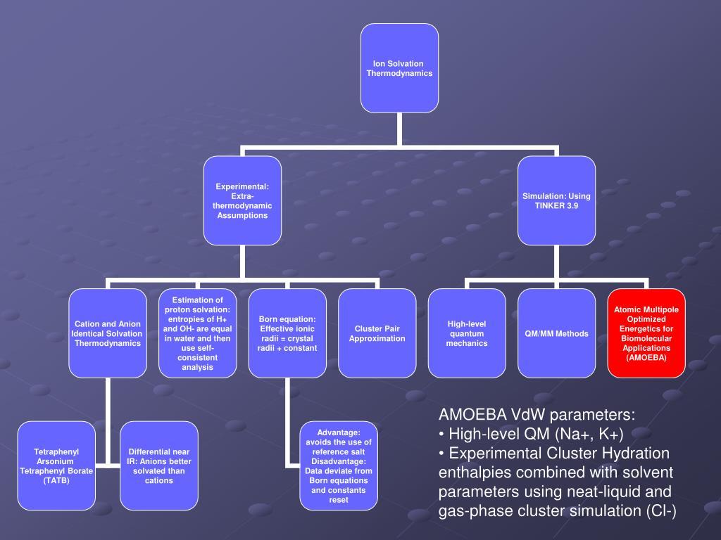 AMOEBA VdW parameters: